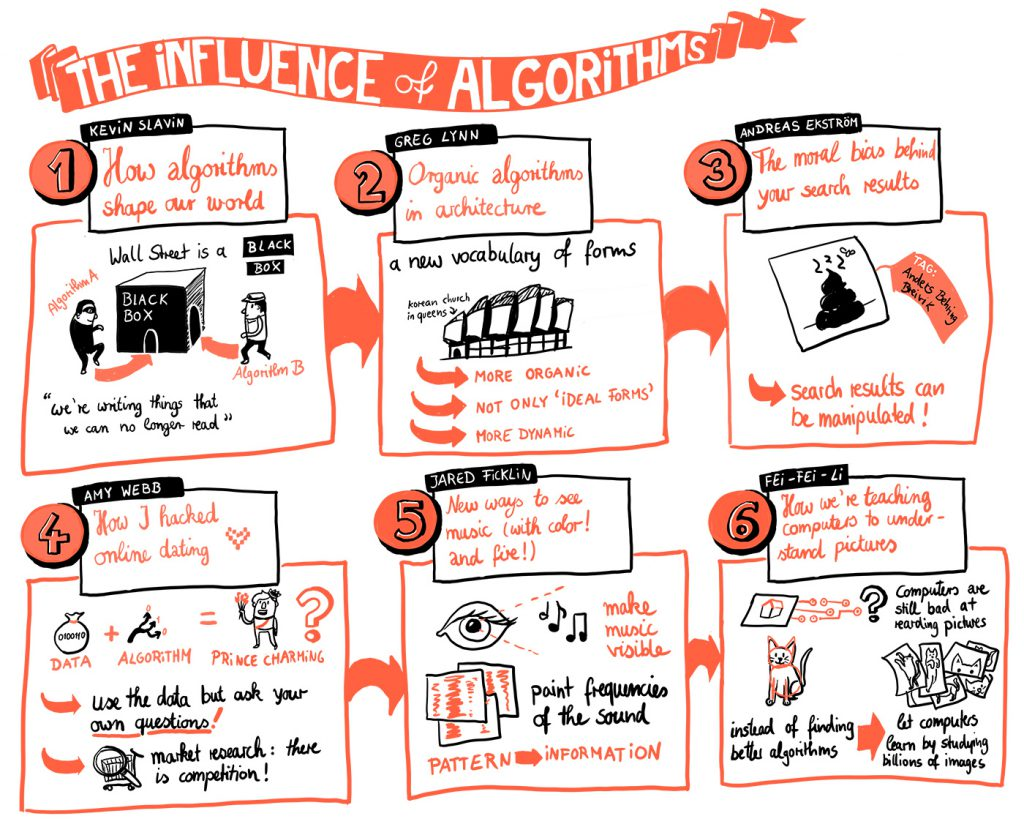 The Influence of Algorithms Graphic Recording