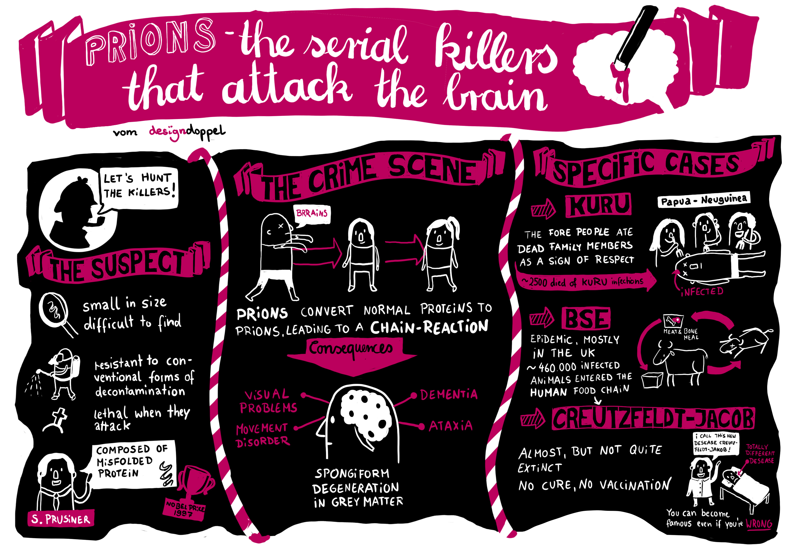 Graphic Recording digital Prions Serial Killers that attack Brain