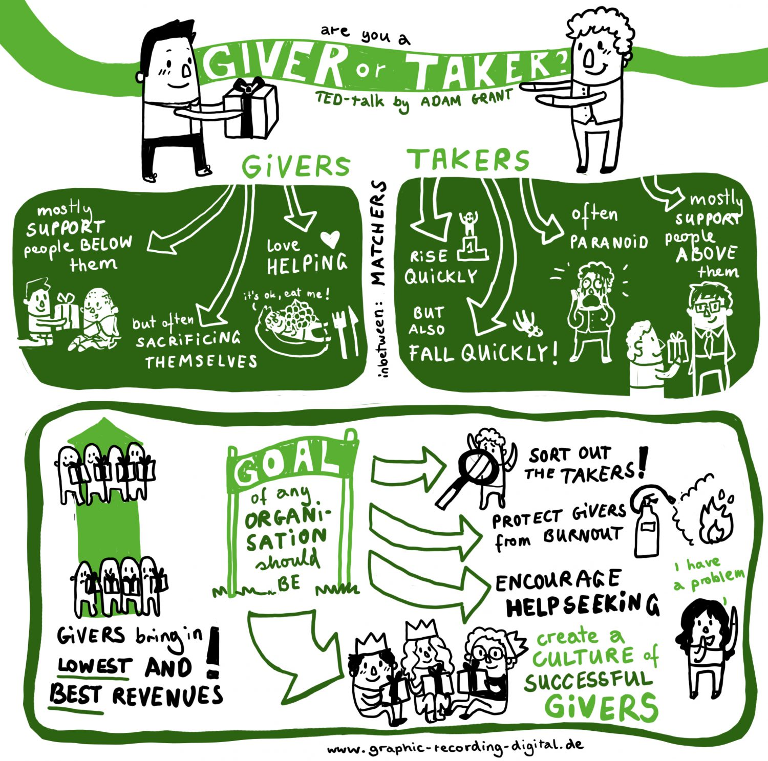 Weekly Graphic Recording TED talk Adam Grant Giver or Taker