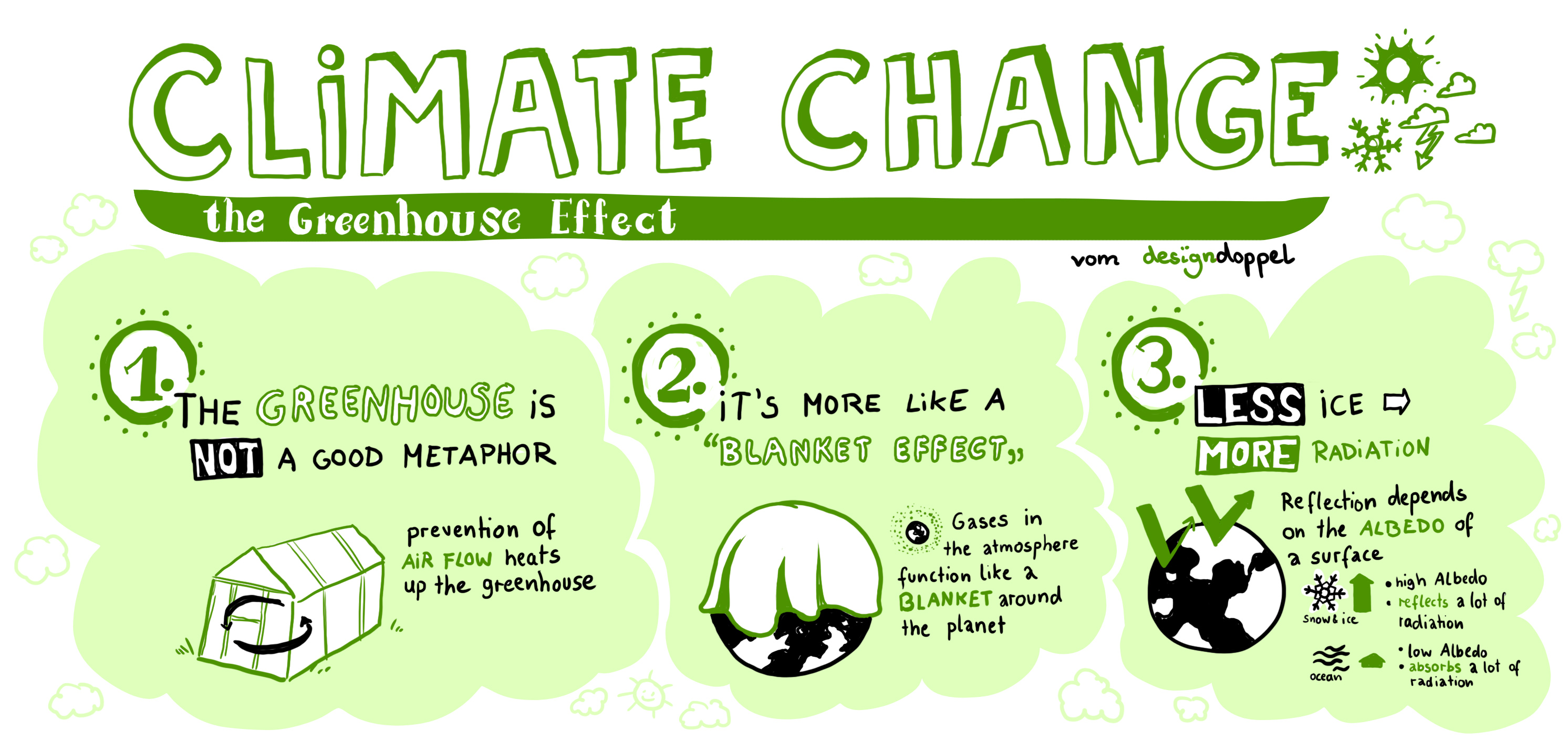 Graphic Recording digital Climate Change Greenhouse Effect