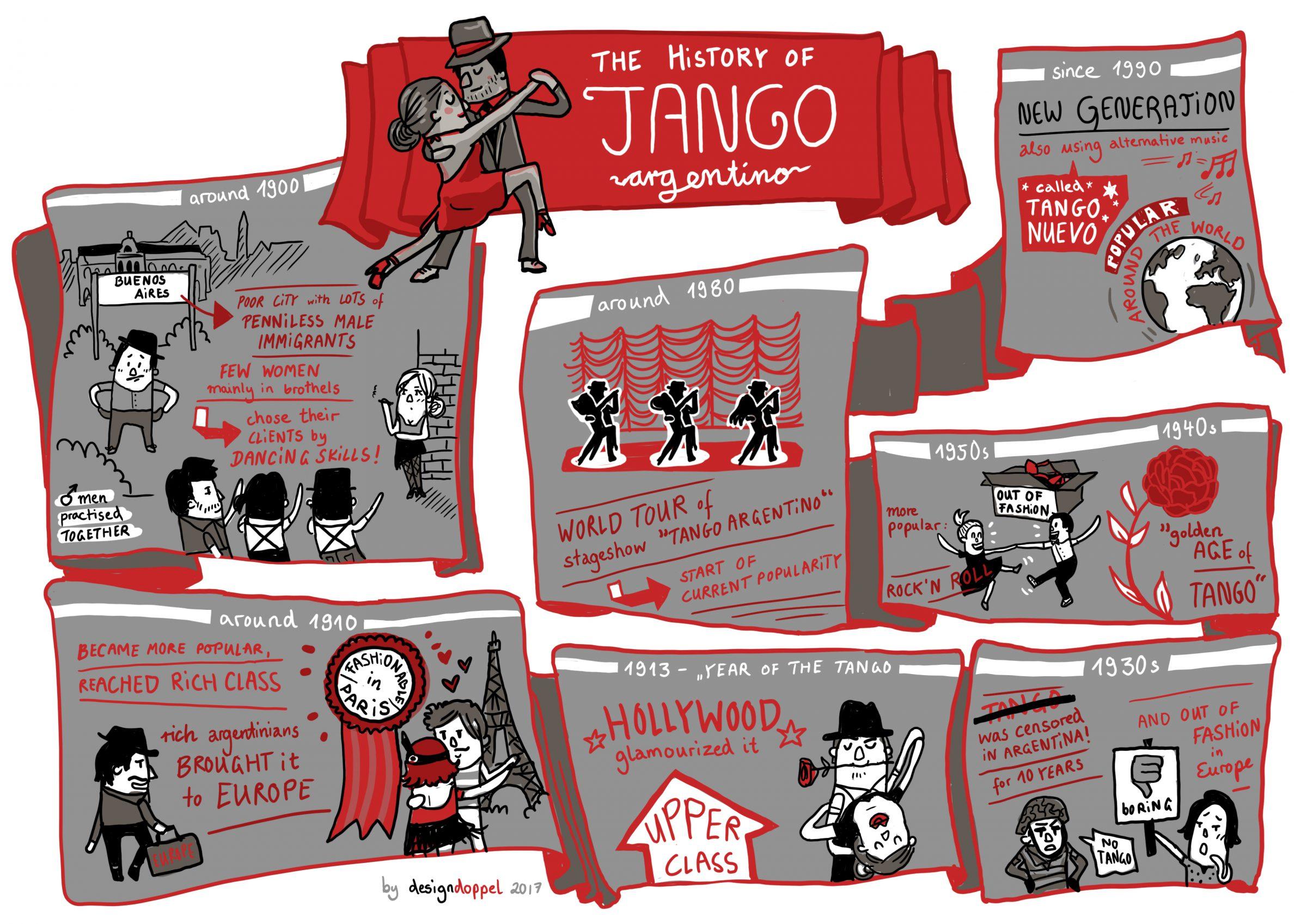 history of tango argentino designdoppel graphic recording