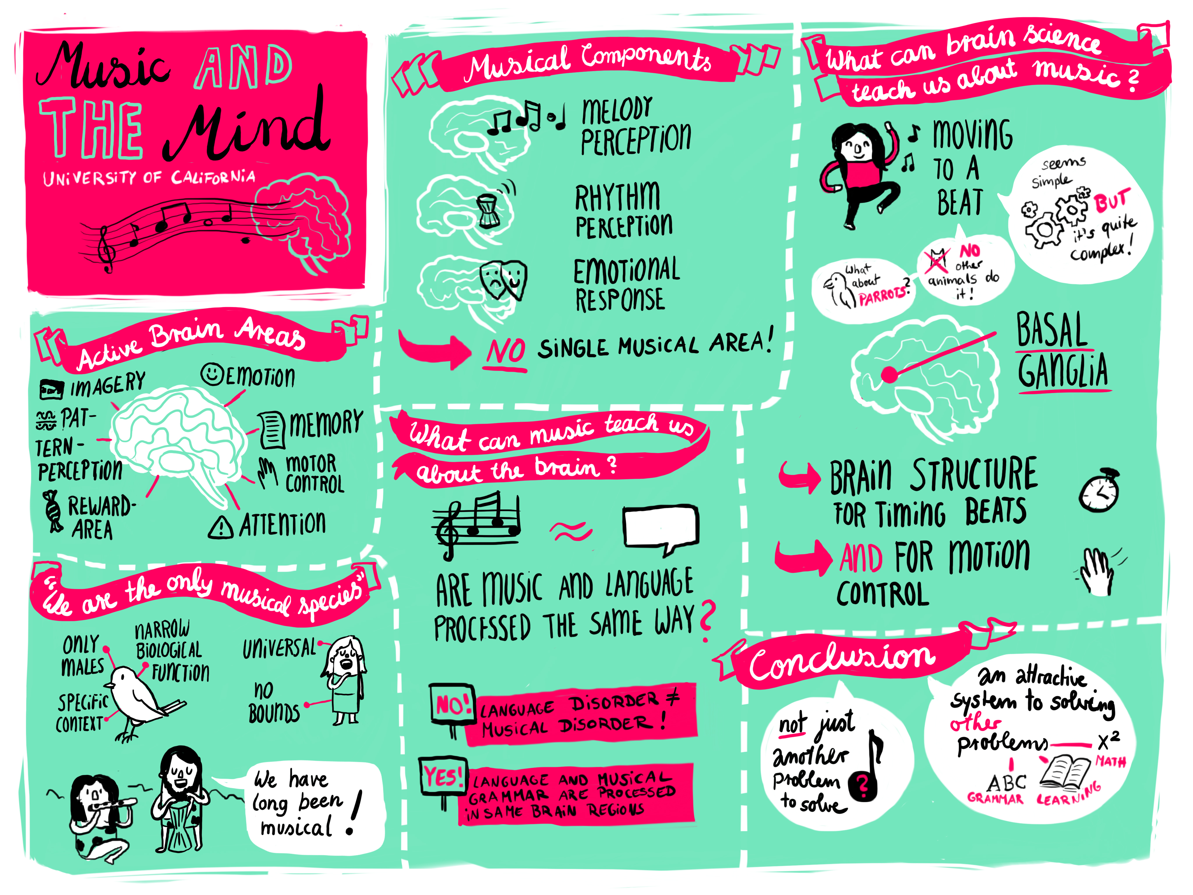 Graphic Recording Music and the Mind