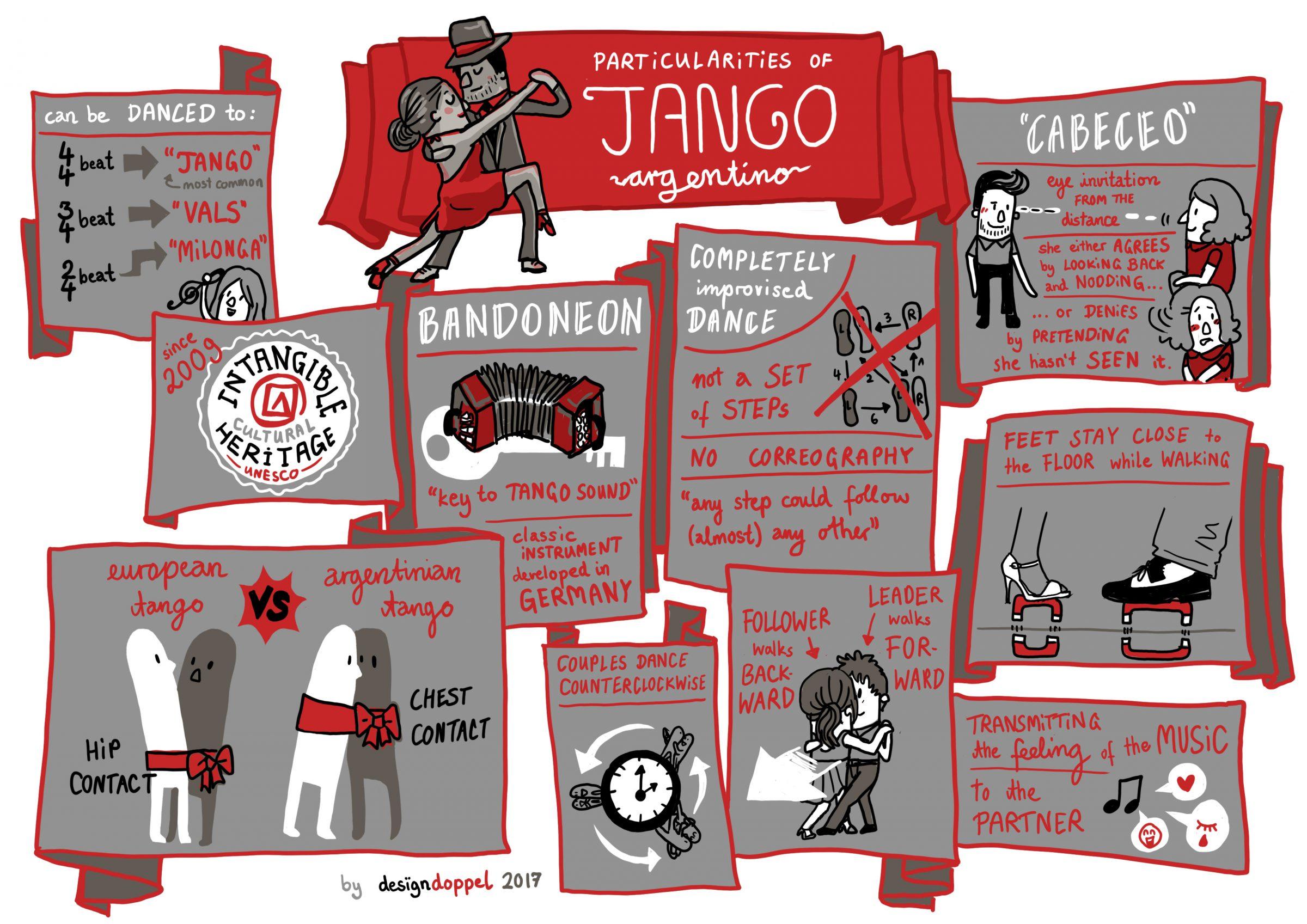 particularities of tango argentino dance designdoppel graphic recording
