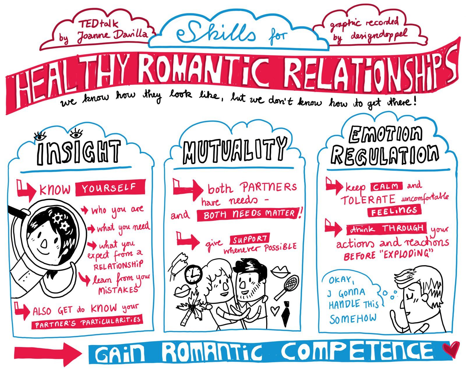 Graphic Recording digital skills for healthy romantic Relationships