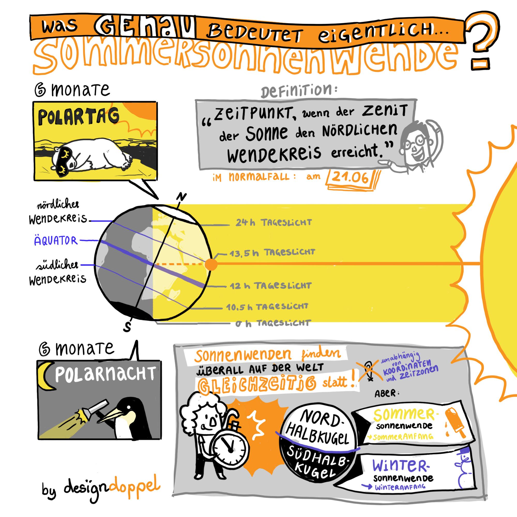 Sommersonnenwende Sonnenwende Illustration Infografik