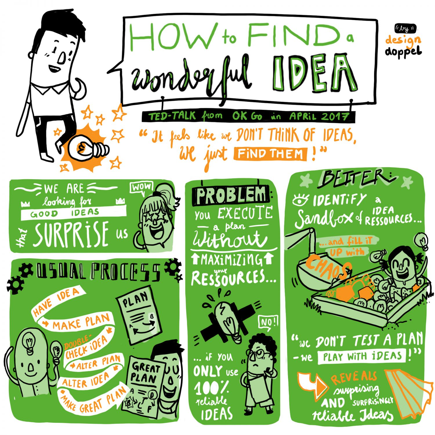Graphic Recording digital idea illustration TED OK Go Sketchnote