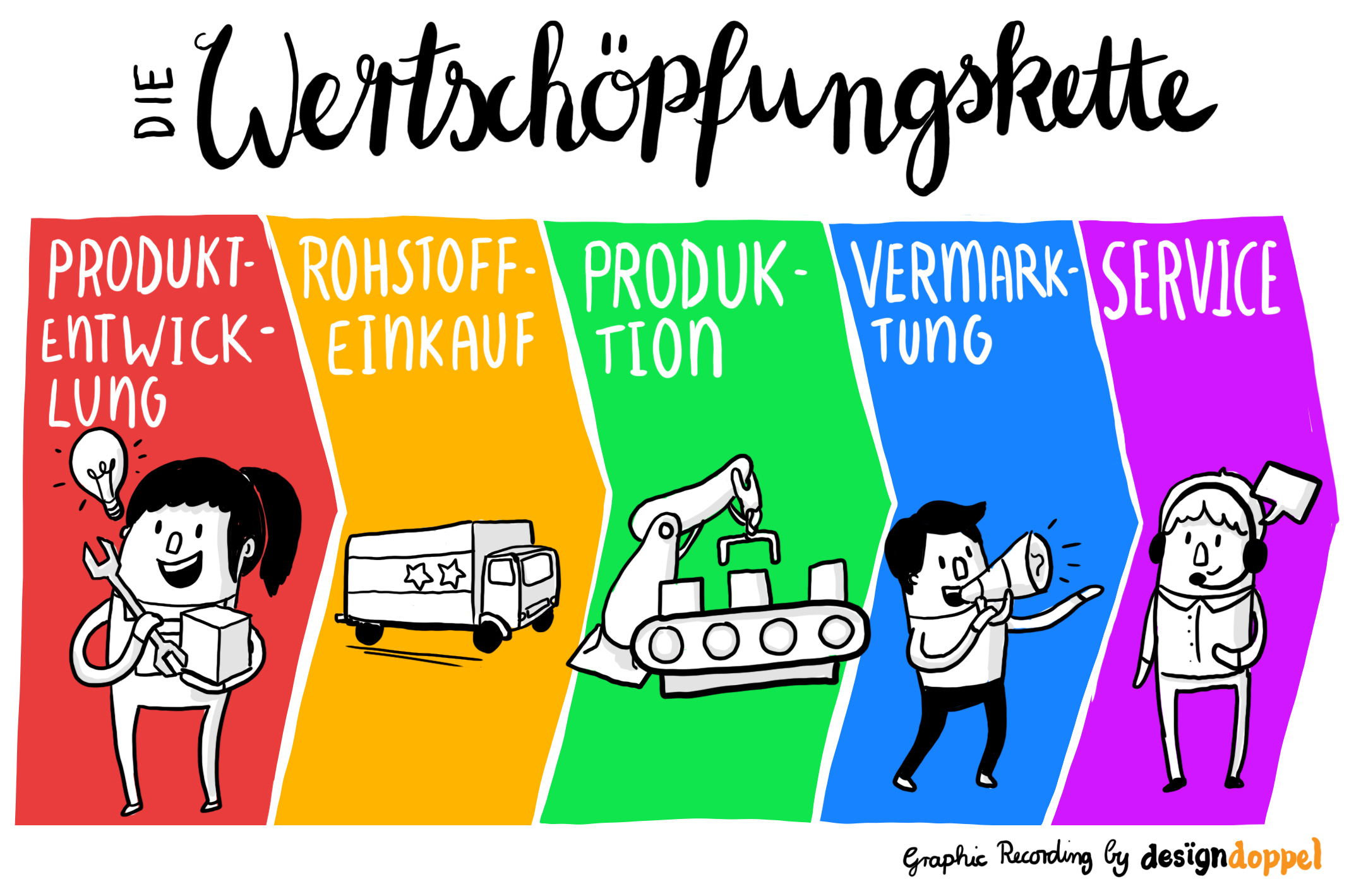 Graphic Recording digital Wertschöpfungskette Value Chain