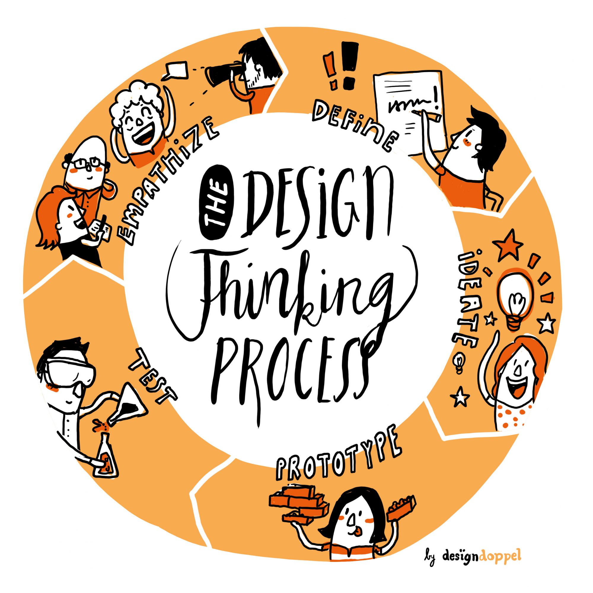 Design thinking process Illustration Designdoppel Visualisierung
