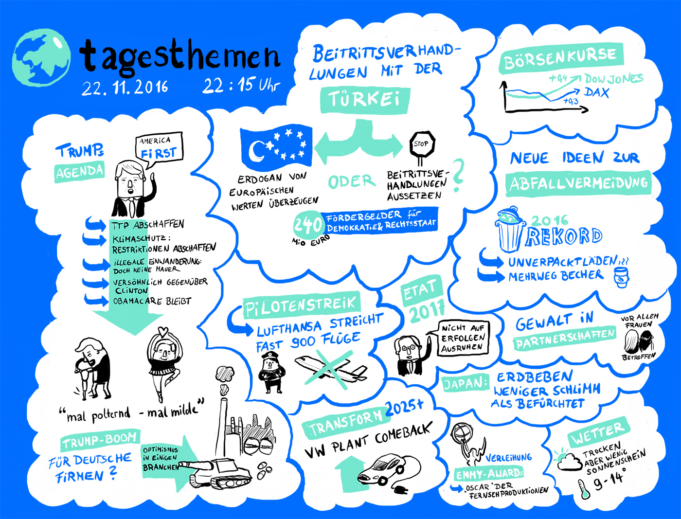 Graphic Recording Tagesthemen