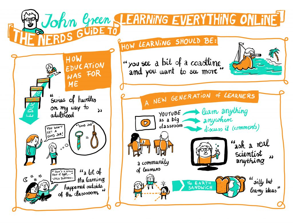 John Green Nerds Guide Graphic Recording Designdoppel