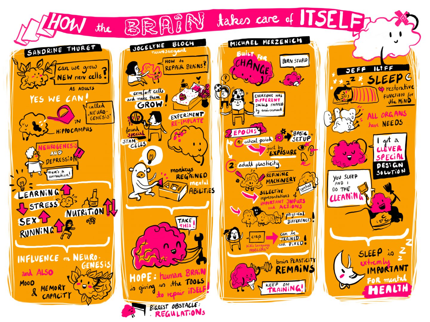 Graphic Recording Brain care