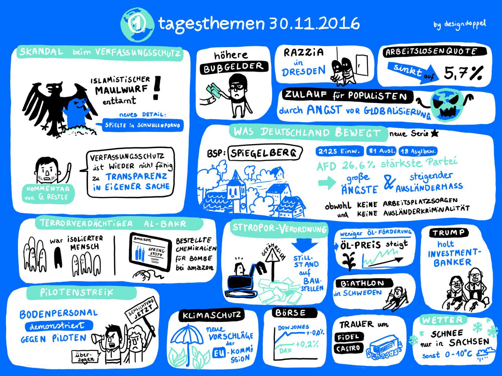 Graphic Recording Tagesthemen News Designdoppel