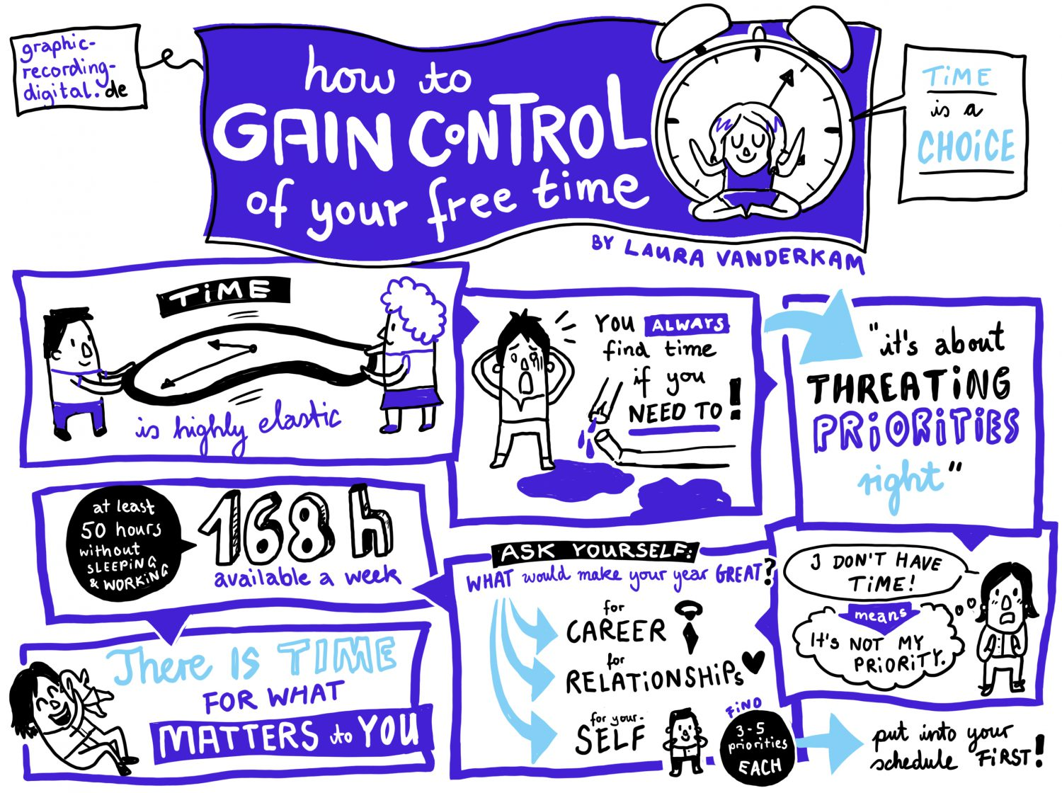 Weekly Graphic Recording TED talk Free time Laura Vanderkam