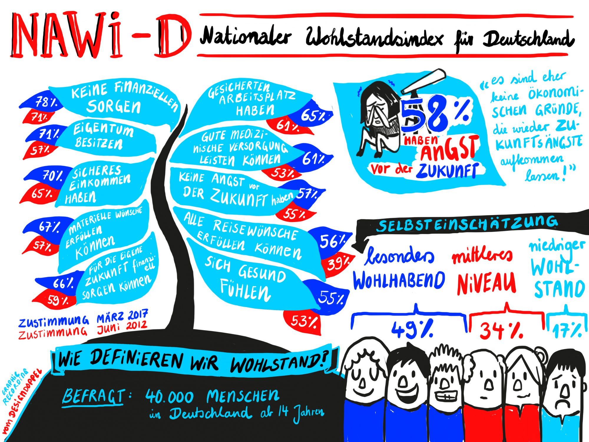 NAWI-D Nationaler Wohlstandsindex Deutschland Graphic Recording
