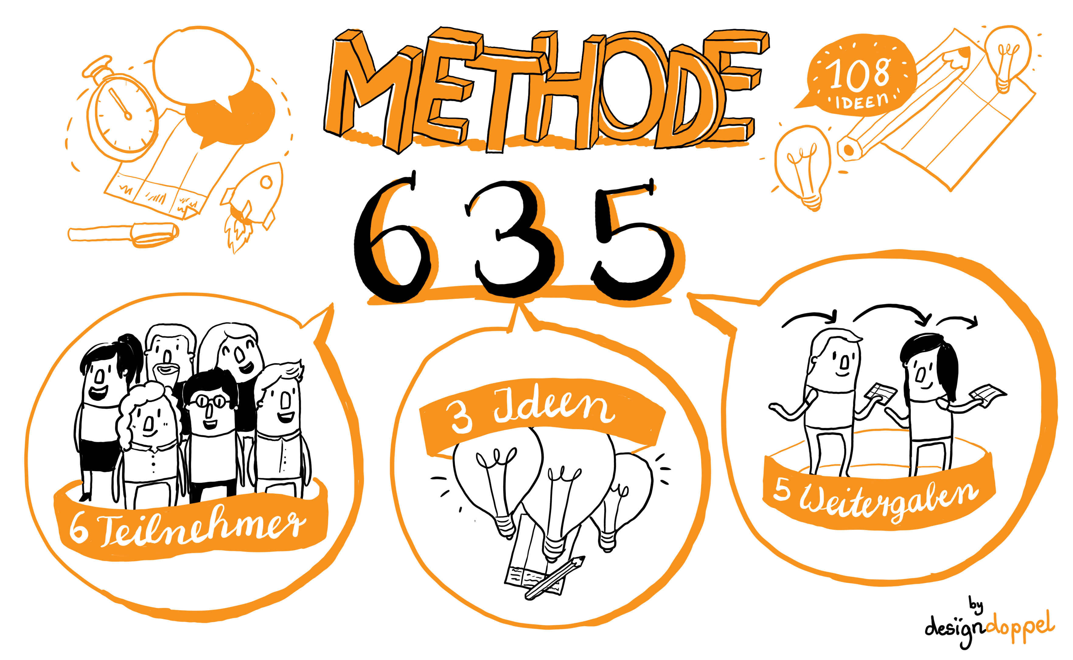 Methode 635 Illustration Designdoppel Graphic Recording