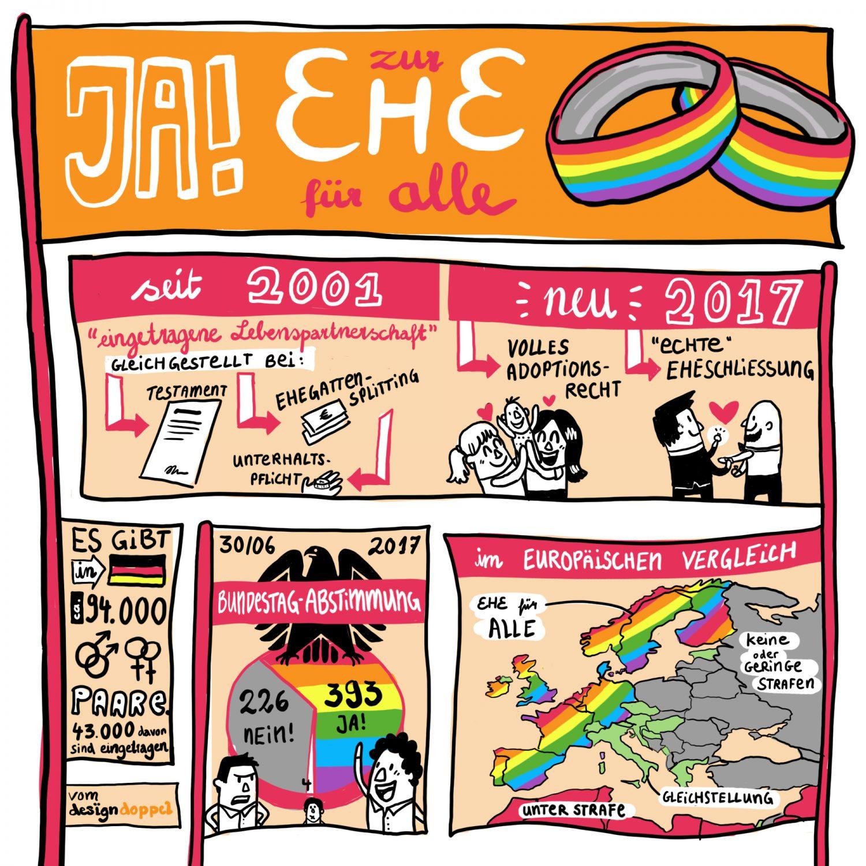 Ja zur Ehe für alle 2017 Graphic Recording Infografik Illustrat