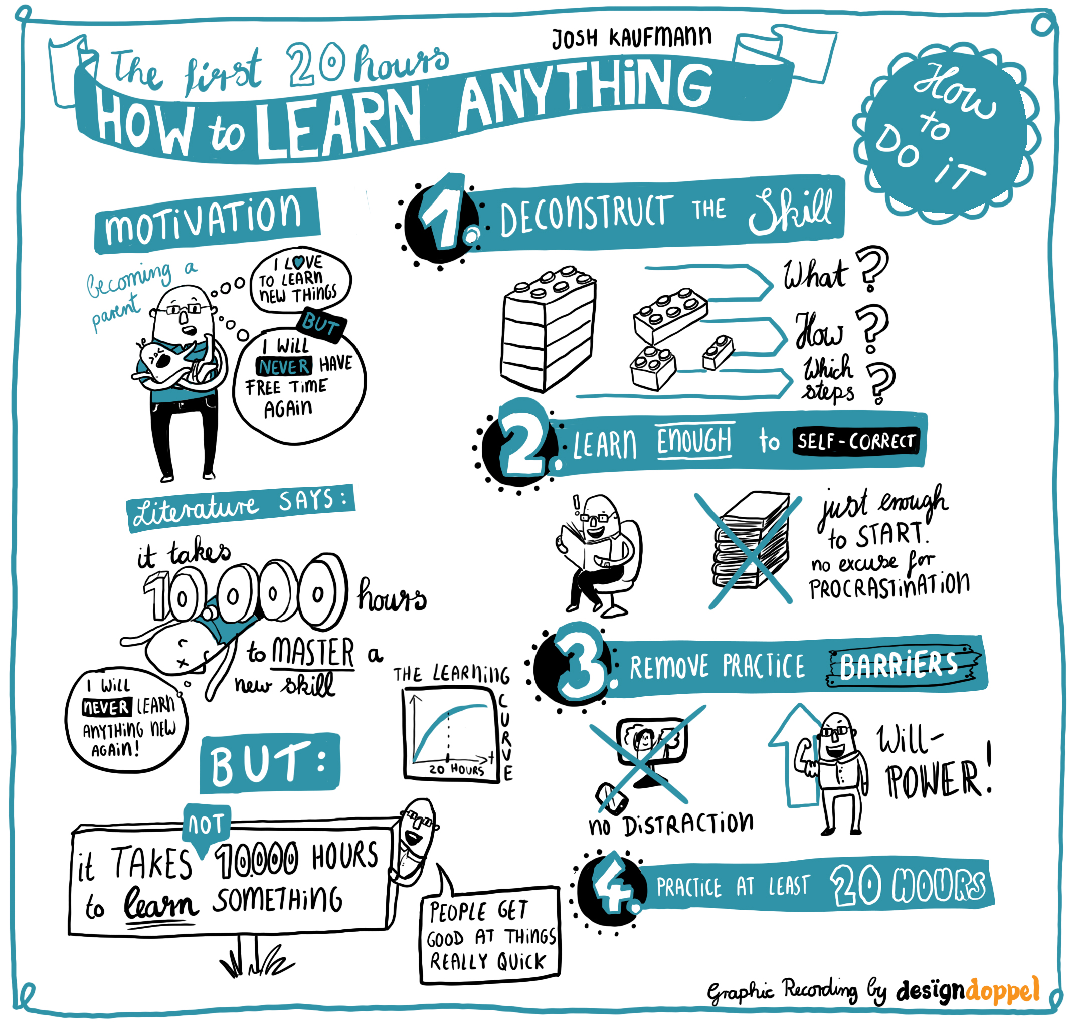 Graphic Recording digital Josh Kaufmann 20 hours learning