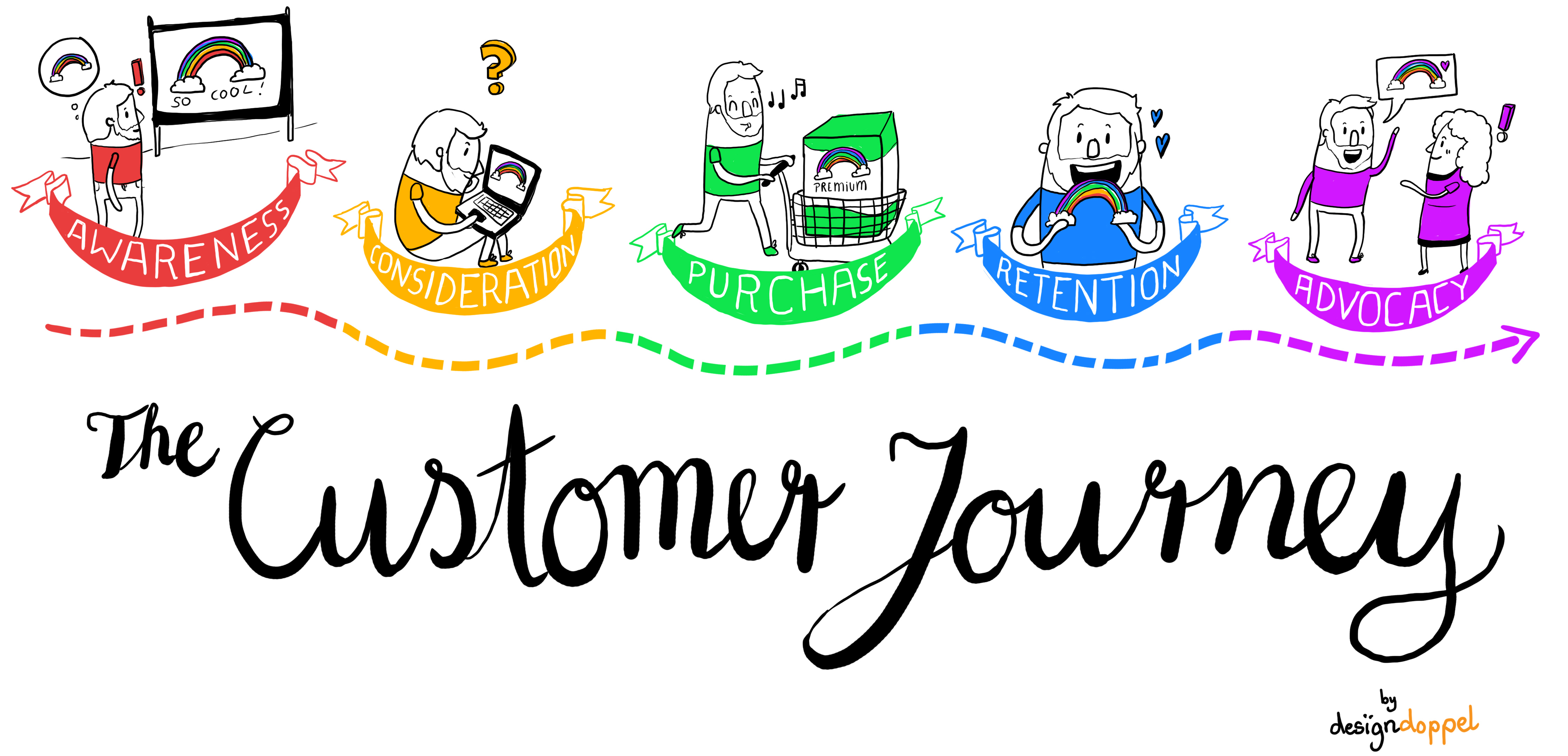 Customer Journey Illustration Designdoppel Graphic Recording