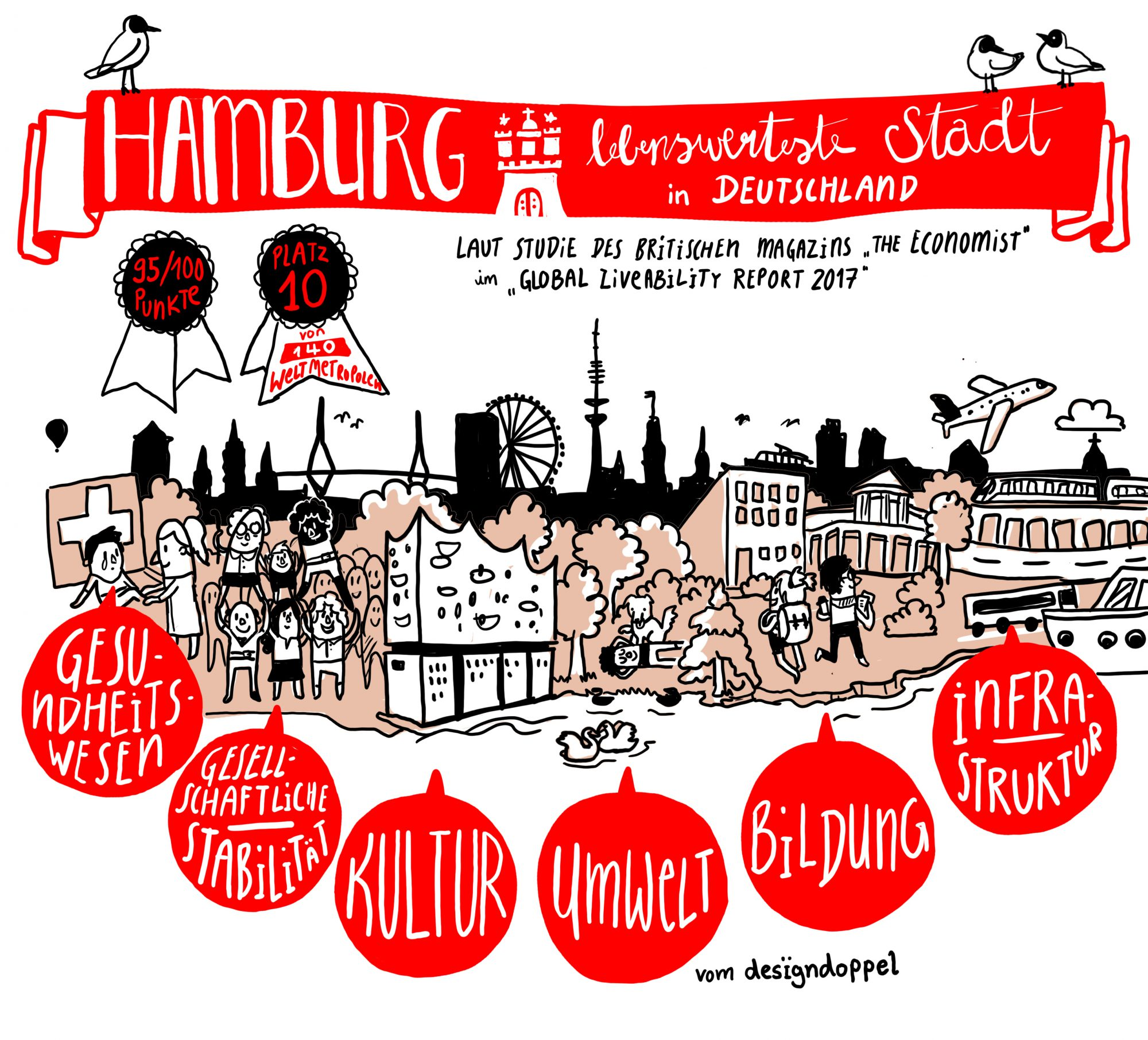 Hamburg Illustration Designdoppel Visualisierung lebenswerteste