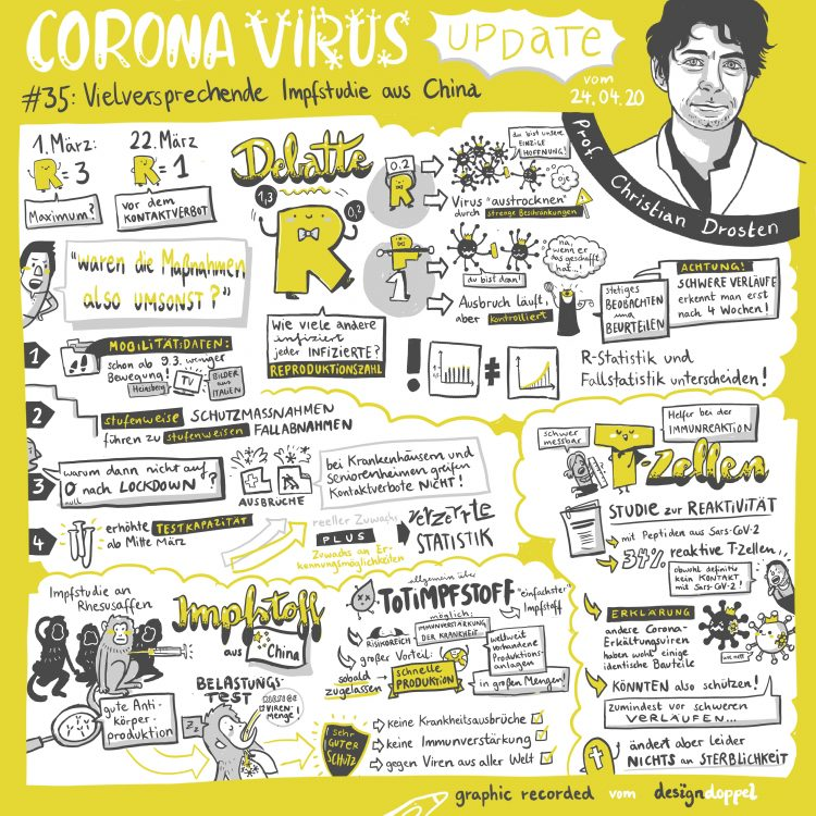 Corona Virus Update 35 Christian Drosten Sketchnote Illustration