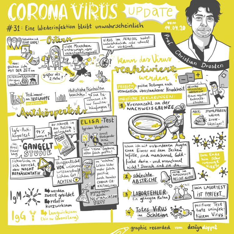 Sketchnotes Illustration Corona Virus Update (31)